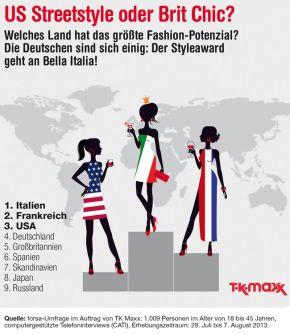Stil in Deutschland?